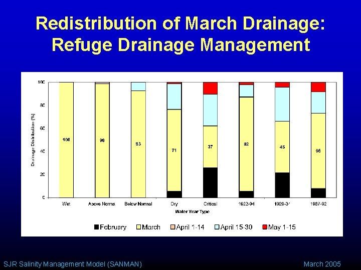 Redistribution of March Drainage: Refuge Drainage Management SJR Salinity Management Model (SANMAN) March 2005