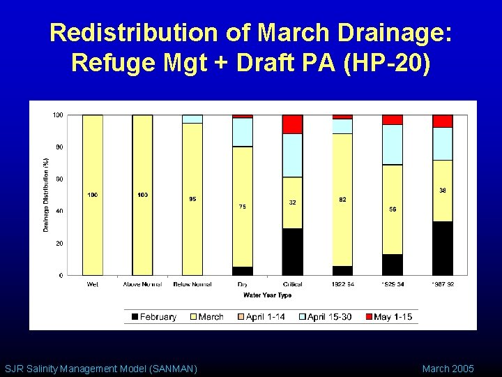 Redistribution of March Drainage: Refuge Mgt + Draft PA (HP-20) SJR Salinity Management Model