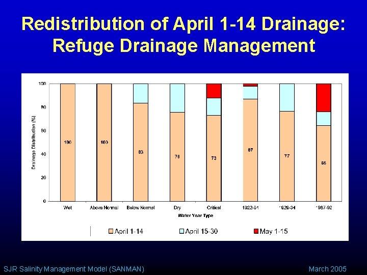 Redistribution of April 1 -14 Drainage: Refuge Drainage Management SJR Salinity Management Model (SANMAN)