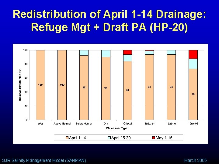 Redistribution of April 1 -14 Drainage: Refuge Mgt + Draft PA (HP-20) SJR Salinity