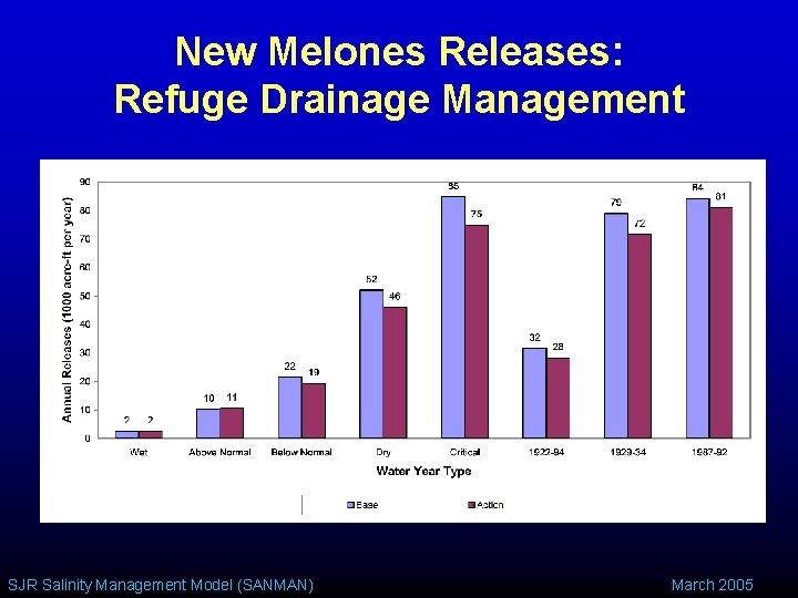 New Melones Releases: Refuge Drainage Management SJR Salinity Management Model (SANMAN) March 2005