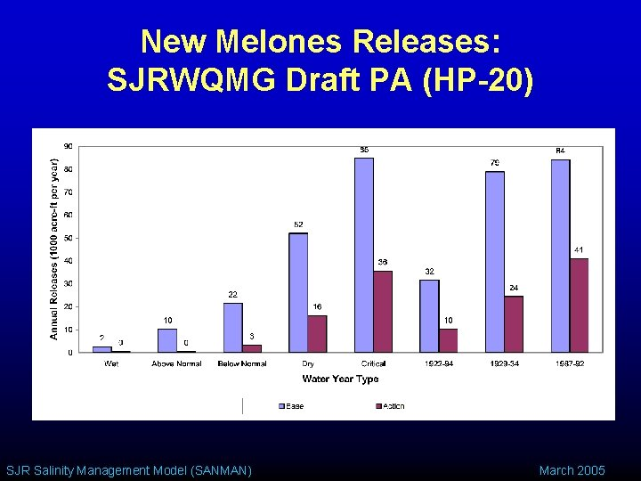 New Melones Releases: SJRWQMG Draft PA (HP-20) SJR Salinity Management Model (SANMAN) March 2005