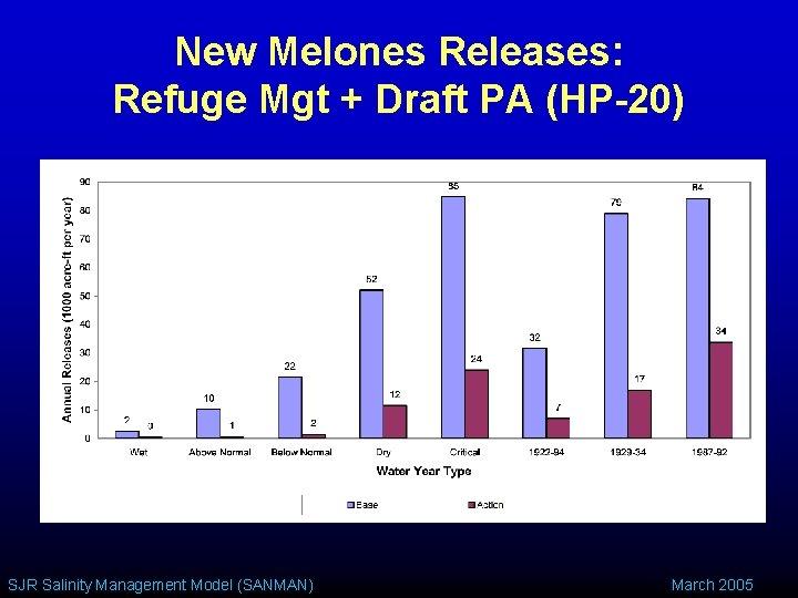 New Melones Releases: Refuge Mgt + Draft PA (HP-20) SJR Salinity Management Model (SANMAN)