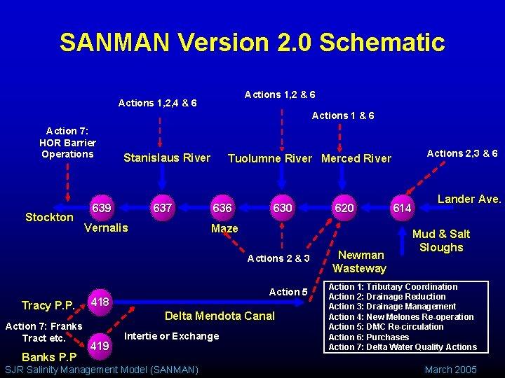 SANMAN Version 2. 0 Schematic Actions 1, 2 & 6 Actions 1, 2, 4