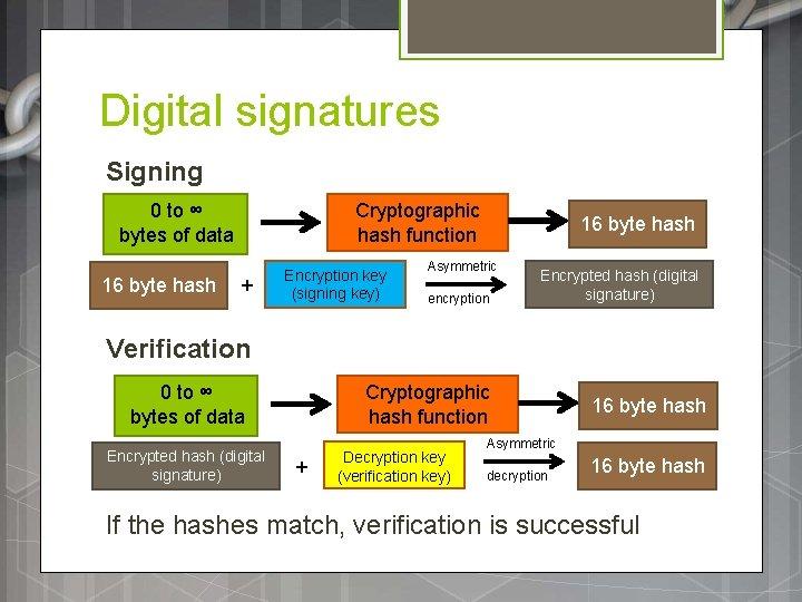 Digital signatures Signing 0 to ∞ bytes of data 16 byte hash Cryptographic hash