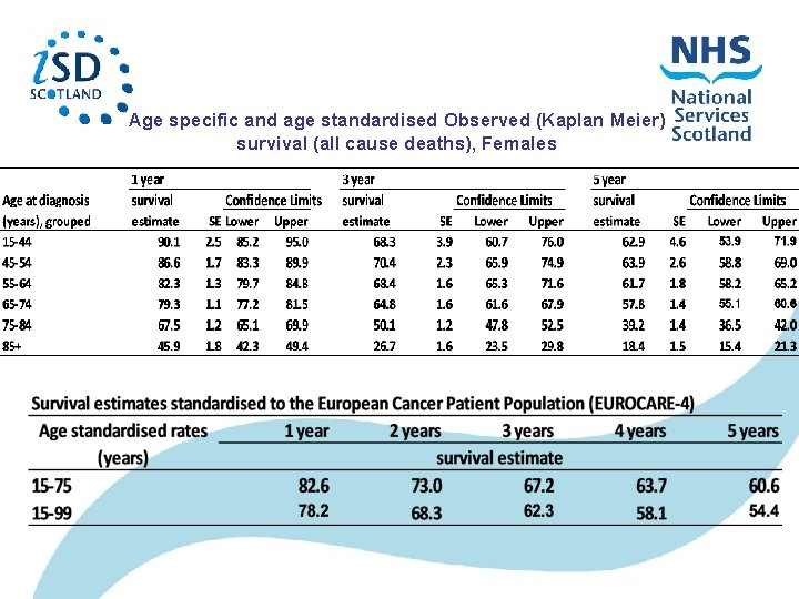 Age specific and age standardised Observed (Kaplan Meier) survival (all cause deaths), Females