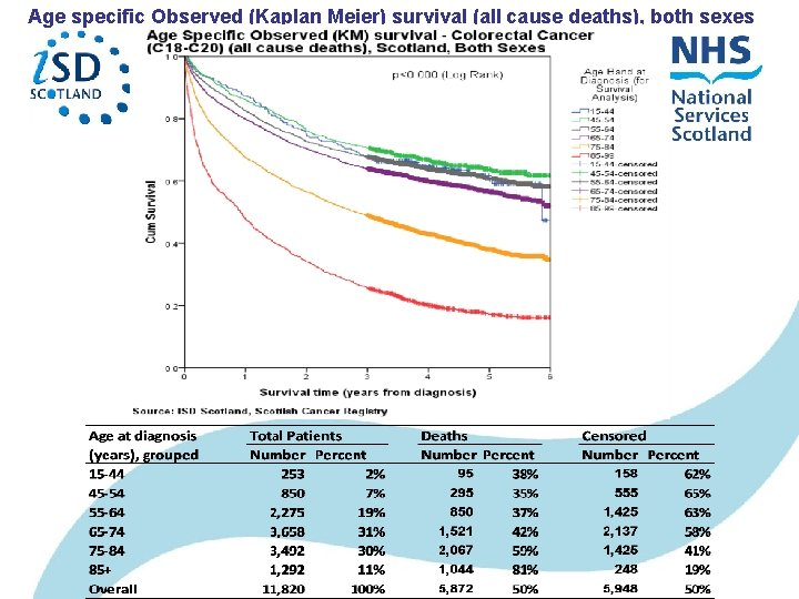 Age specific Observed (Kaplan Meier) survival (all cause deaths), both sexes