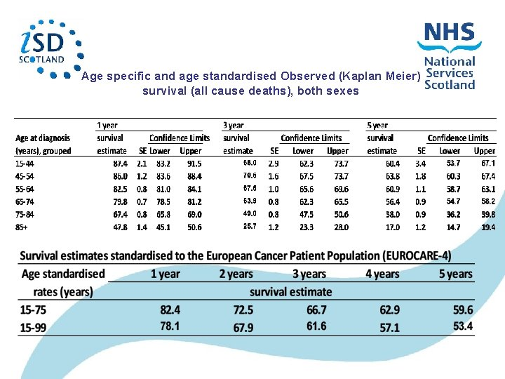 Age specific and age standardised Observed (Kaplan Meier) survival (all cause deaths), both sexes