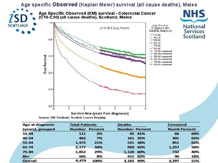 Age specific Observed (Kaplan Meier) survival (all cause deaths), Males