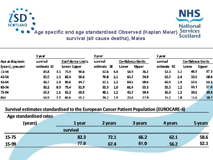 Age specific and age standardised Observed (Kaplan Meier) survival (all cause deaths), Males