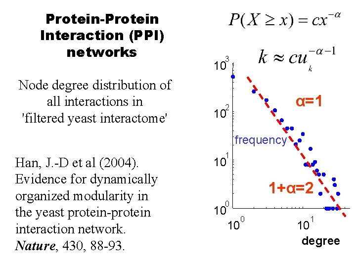 Protein-Protein Interaction (PPI) networks Node degree distribution of all interactions in 'filtered yeast interactome'