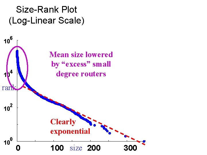 "Size-Rank Plot (Log-Linear Scale) 6 10 Mean size lowered by ""excess"" small degree routers"