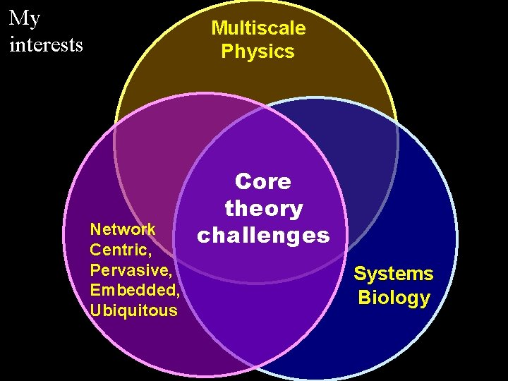 My interests Multiscale Physics Network Centric, Pervasive, Embedded, Ubiquitous Core theory challenges Systems Biology