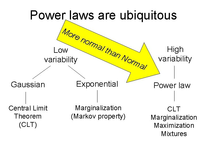 Power laws are ubiquitous Mo re n Low variability orm al t han No