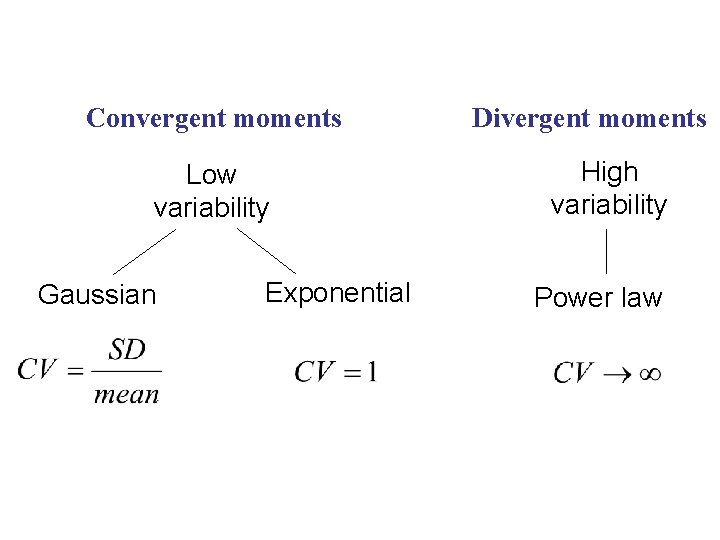 Convergent moments Low variability Gaussian Exponential Divergent moments High variability Power law