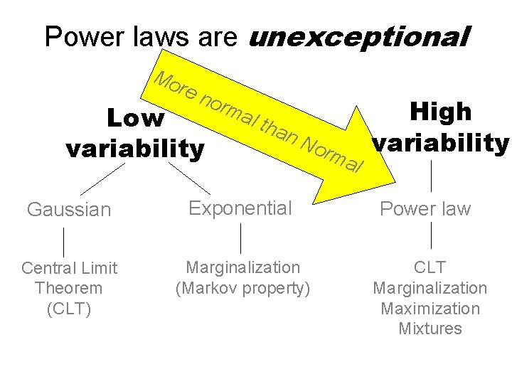 Power laws are unexceptional Mo re n Low variability orm al t han No