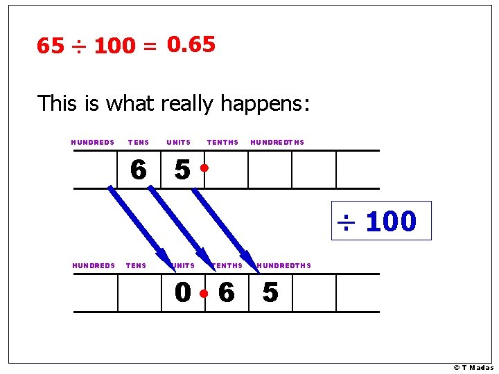 65 ÷ 100 = 0. 65 This is what really happens: HUNDREDS TENS UNITS