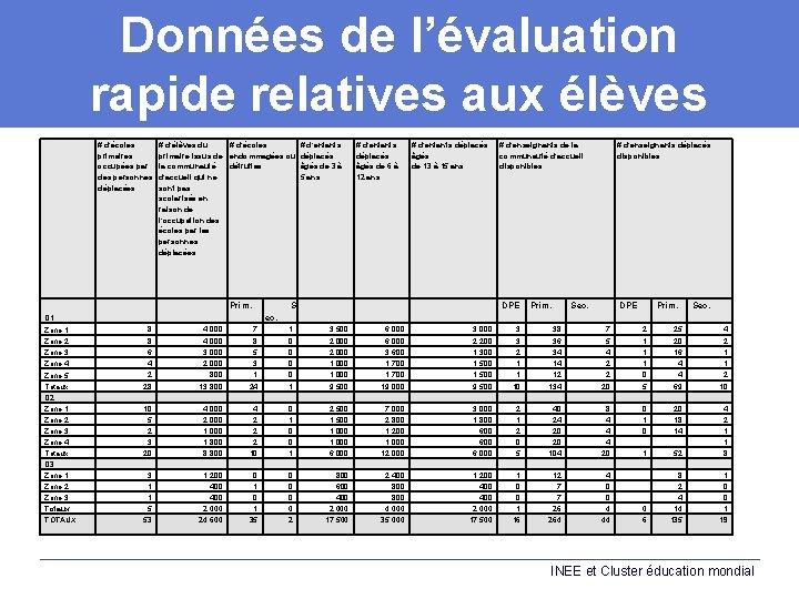 Données de l'évaluation rapide relatives aux élèves # d'écoles primaires occupées par des personnes