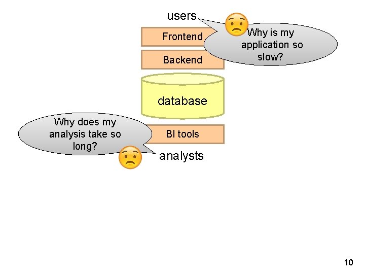 users Frontend Backend Why is my application so slow? database Why does my analysis
