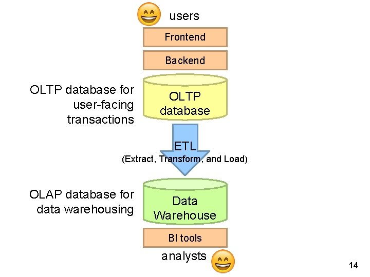 users Frontend Backend OLTP database for user-facing transactions OLTP database ETL (Extract, Transform, and