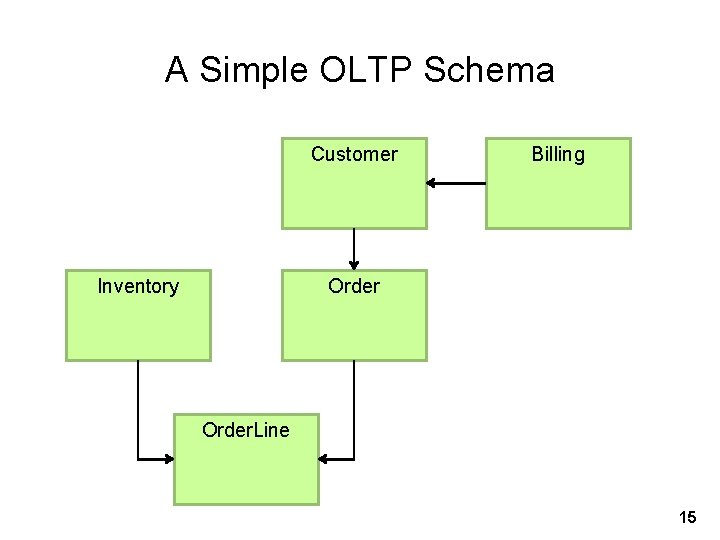 A Simple OLTP Schema Customer Inventory Billing Order. Line 15