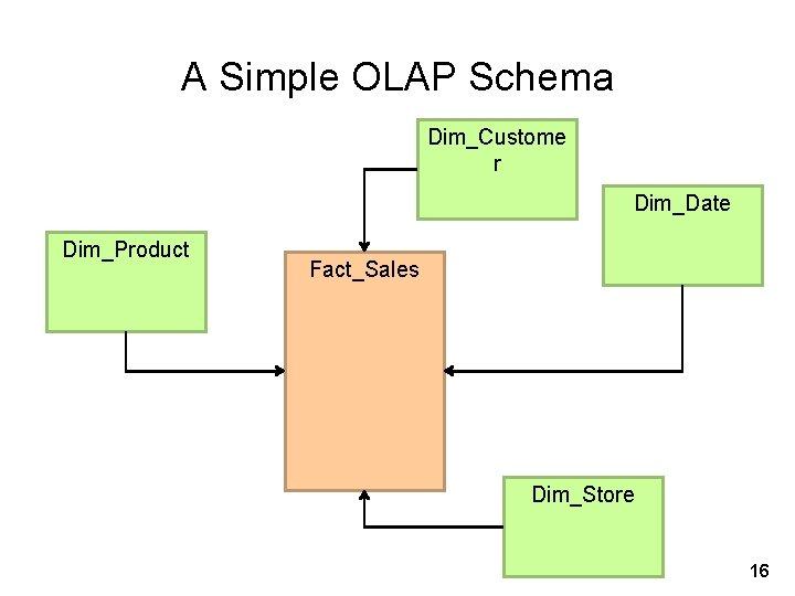 A Simple OLAP Schema Dim_Custome r Dim_Date Dim_Product Fact_Sales Dim_Store 16