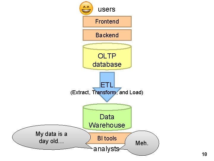 users Frontend Backend OLTP database ETL (Extract, Transform, and Load) Data Warehouse My data
