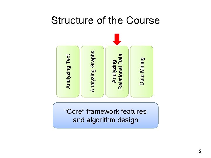 """Data Mining Analyzing Relational Data Analyzing Graphs Analyzing Text Structure of the Course """"Core"""""""