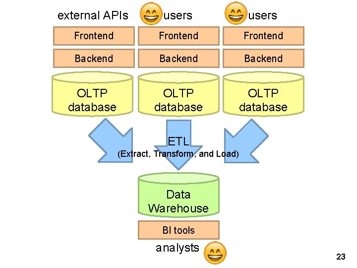 external APIs users Frontend Backend OLTP database ETL (Extract, Transform, and Load) Data Warehouse