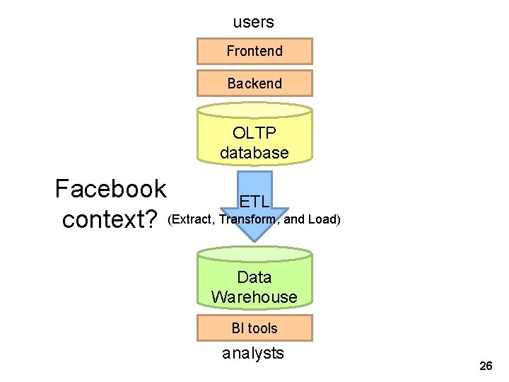 users Frontend Backend OLTP database Facebook ETL context? (Extract, Transform, and Load) Data Warehouse