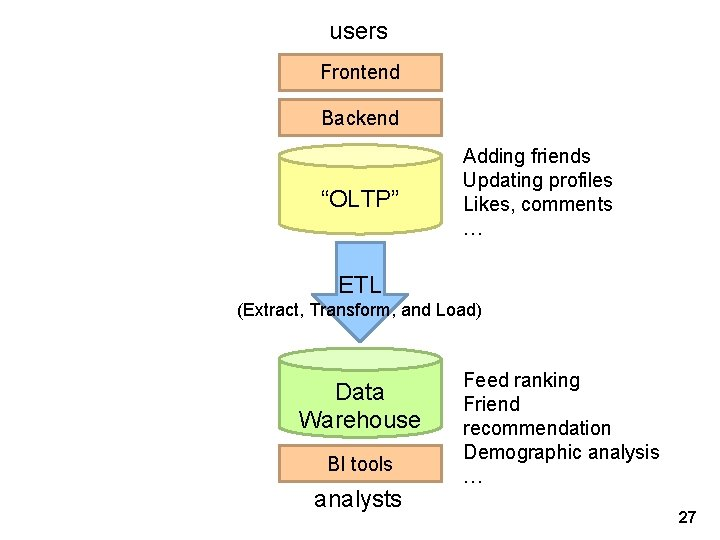 """users Frontend Backend """"OLTP"""" Adding friends Updating profiles Likes, comments … ETL (Extract, Transform,"""