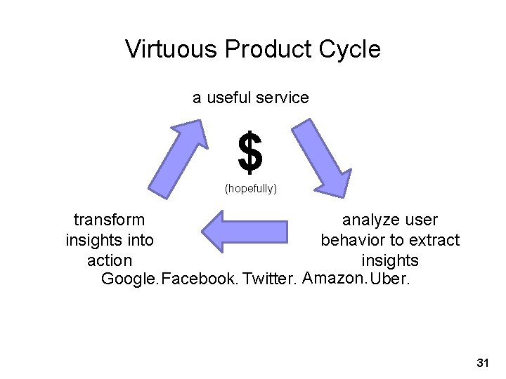 Virtuous Product Cycle a useful service $ (hopefully) transform analyze user insights into behavior