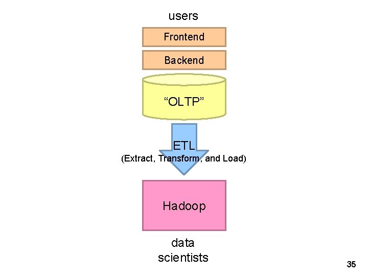 """users Frontend Backend """"OLTP"""" ETL (Extract, Transform, and Load) Hadoop data scientists 35"""