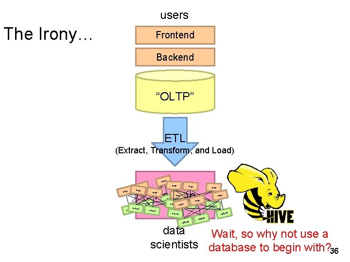 """users The Irony… Frontend Backend """"OLTP"""" ETL (Extract, Transform, and Load) map … map"""