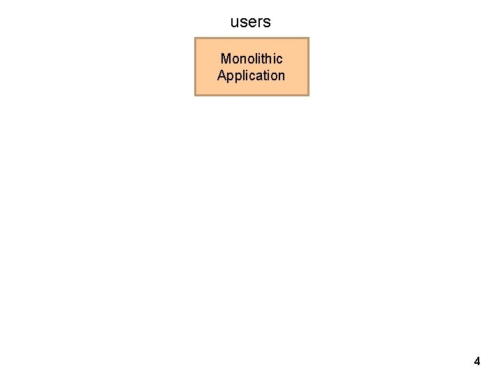 users Monolithic Application 4