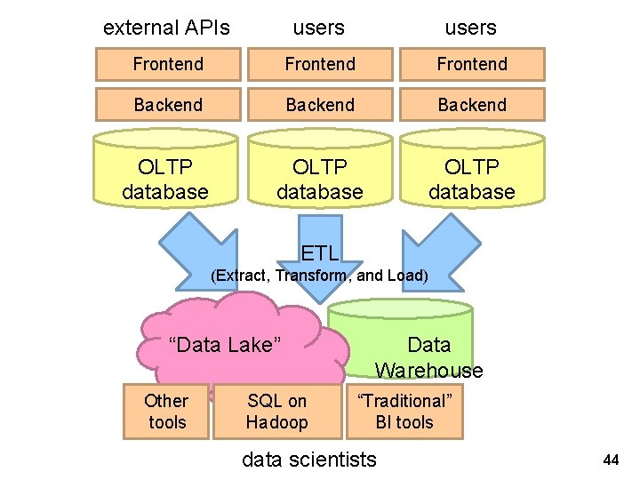 """external APIs users Frontend Backend OLTP database ETL (Extract, Transform, and Load) """"Data Lake"""""""