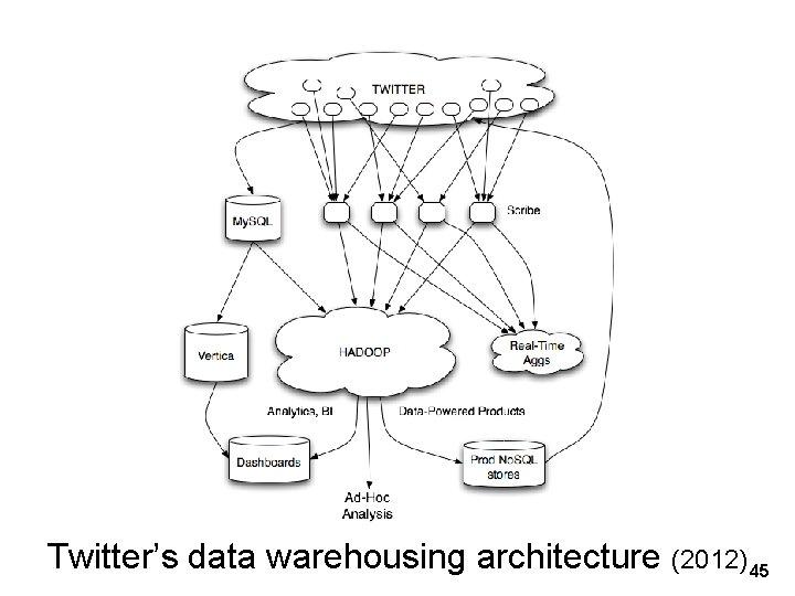 Twitter's data warehousing architecture (2012) 45