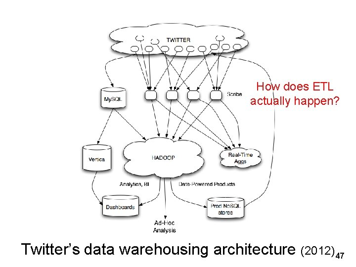 How does ETL actually happen? Twitter's data warehousing architecture (2012) 47