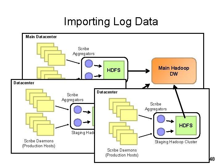 Importing Log Data Main Datacenter Scribe Aggregators HDFS Datacenter Main Hadoop DW Staging Hadoop
