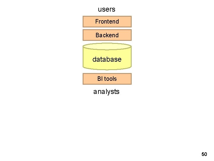 users Frontend Backend database BI tools analysts 50