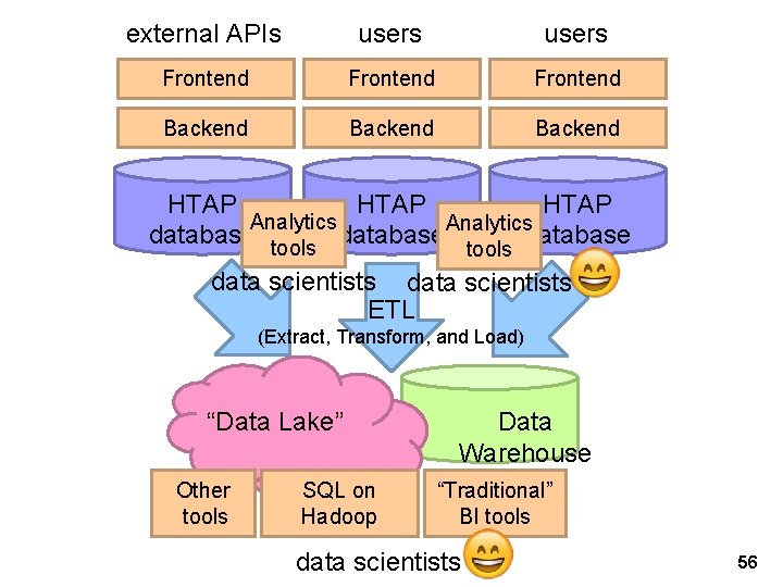 external APIs users Frontend Backend HTAP Analytics database tools database data scientists ETL (Extract,