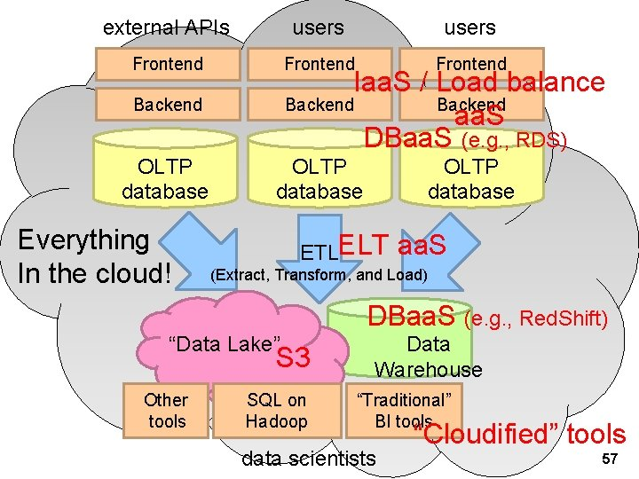 external APIs users Frontend OLTP database Iaa. S / Load balance Backend aa. S