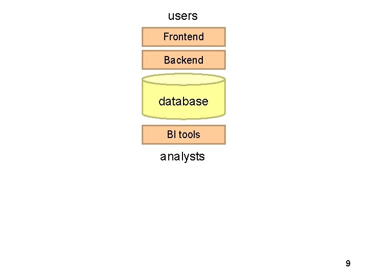 users Frontend Backend database BI tools analysts 9