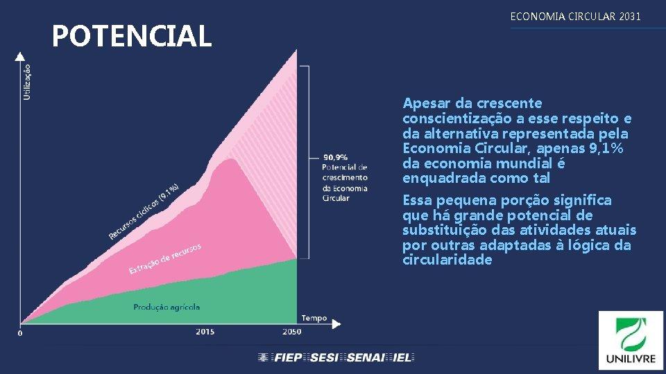 POTENCIAL ECONOMIA CIRCULAR 2031 Apesar da crescente conscientização a esse respeito e da alternativa