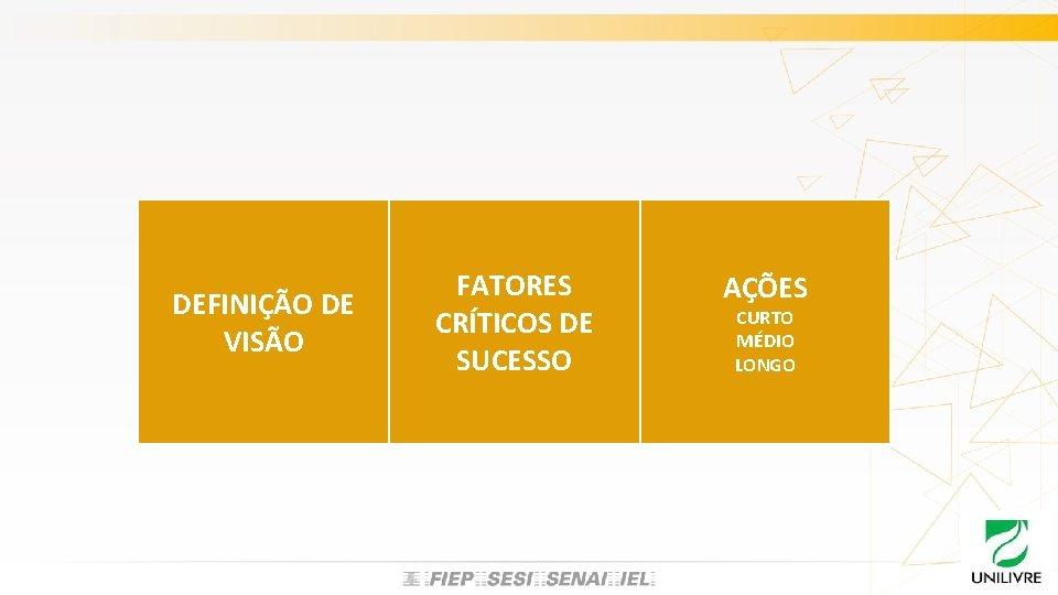DEFINIÇÃO DE VISÃO FATORES CRÍTICOS DE SUCESSO AÇÕES CURTO MÉDIO LONGO