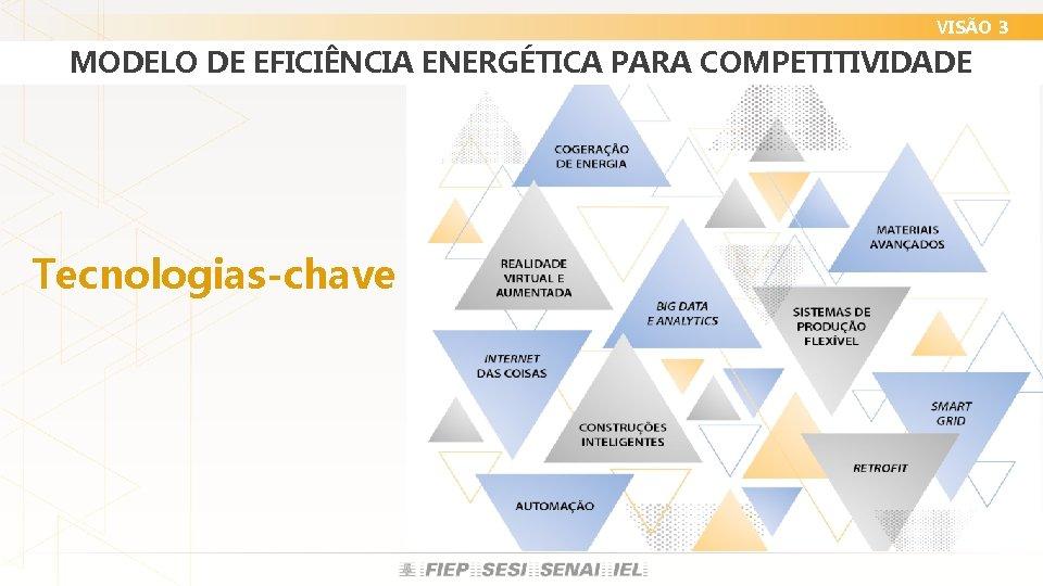 VISÃO 3 MODELO DE EFICIÊNCIA ENERGÉTICA PARA COMPETITIVIDADE Tecnologias-chave