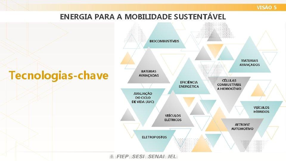 VISÃO 5 ENERGIA PARA A MOBILIDADE SUSTENTÁVEL Tecnologias-chave