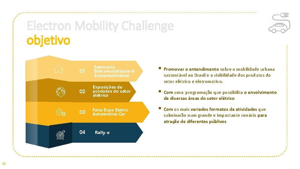 Electron Mobility Challenge objetivo 01 Seminário Eletromobilidade & Sustentabilidade 02 Exposições de produtos do