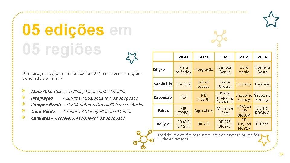 05 edições em 05 regiões Uma programação anual de 2020 a 2024, em diversas