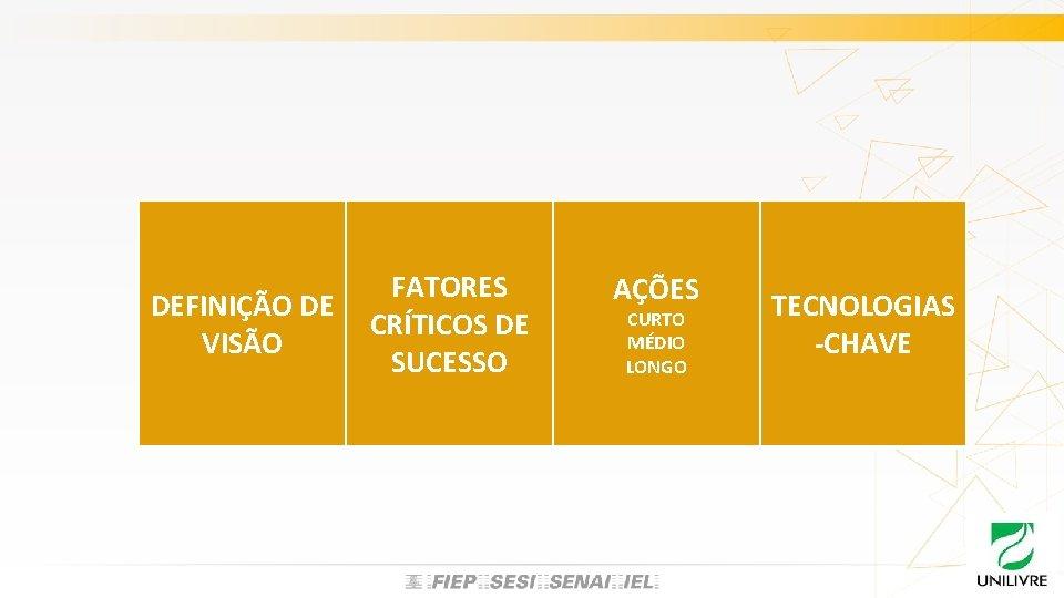 DEFINIÇÃO DE VISÃO FATORES CRÍTICOS DE SUCESSO AÇÕES CURTO MÉDIO LONGO TECNOLOGIAS -CHAVE